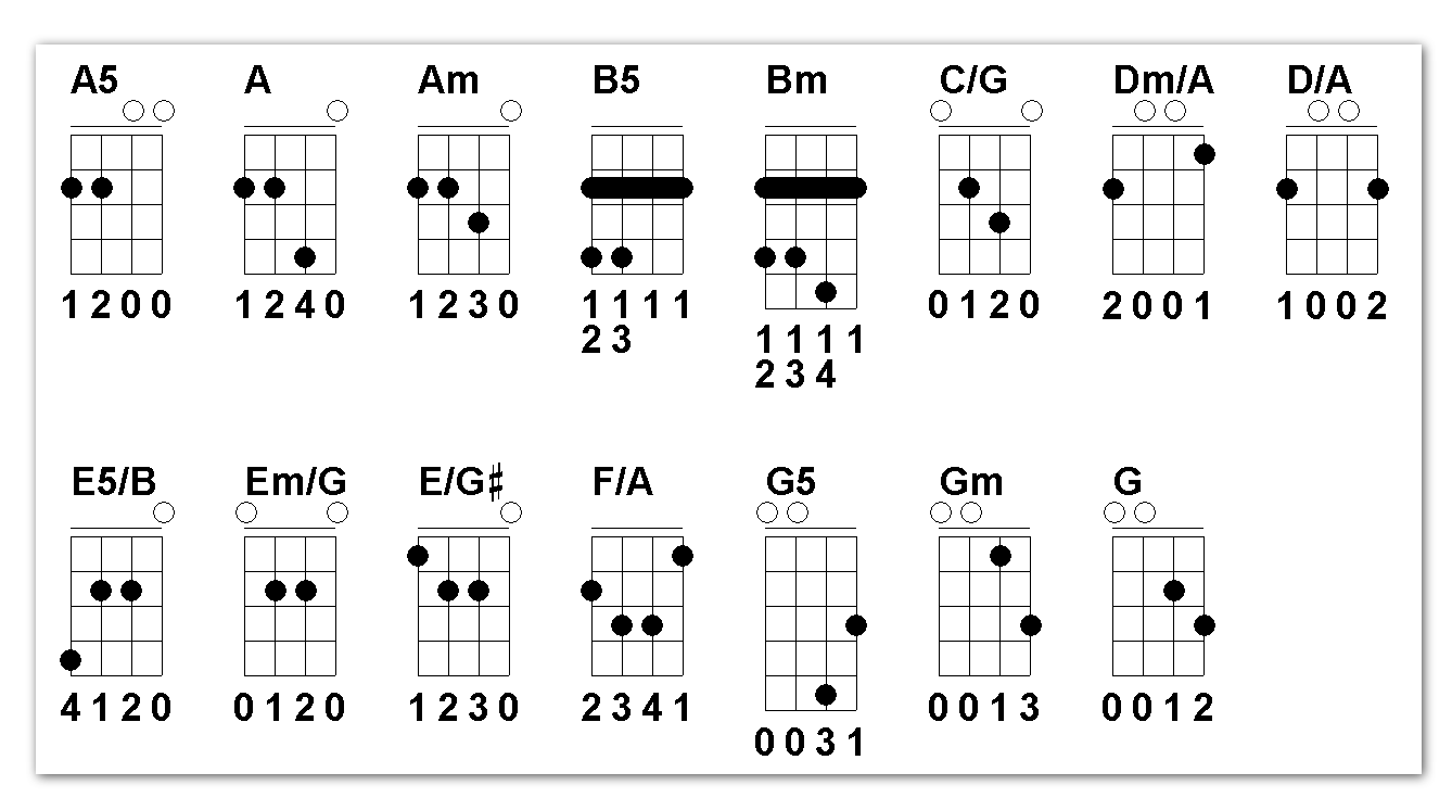 Basics Chords For Irish Bouzouki Gdae The Acoustic Guitar Forum Chart
